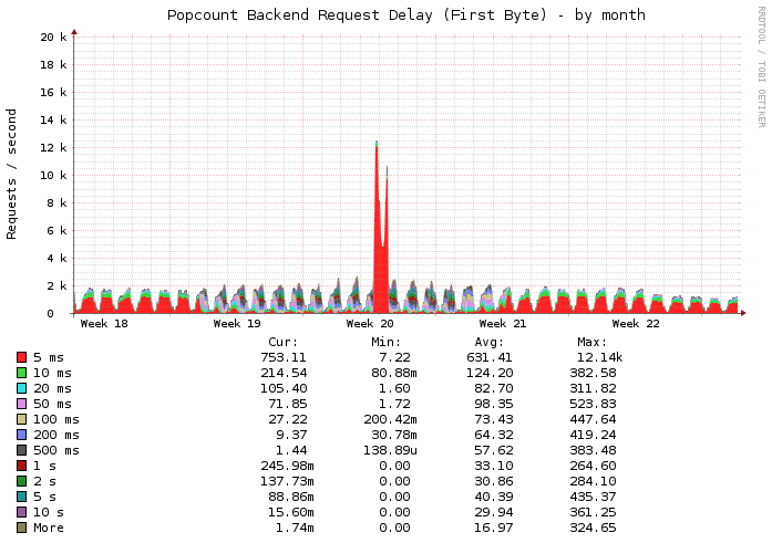 Request delay for Popcount in one of our Datacenters