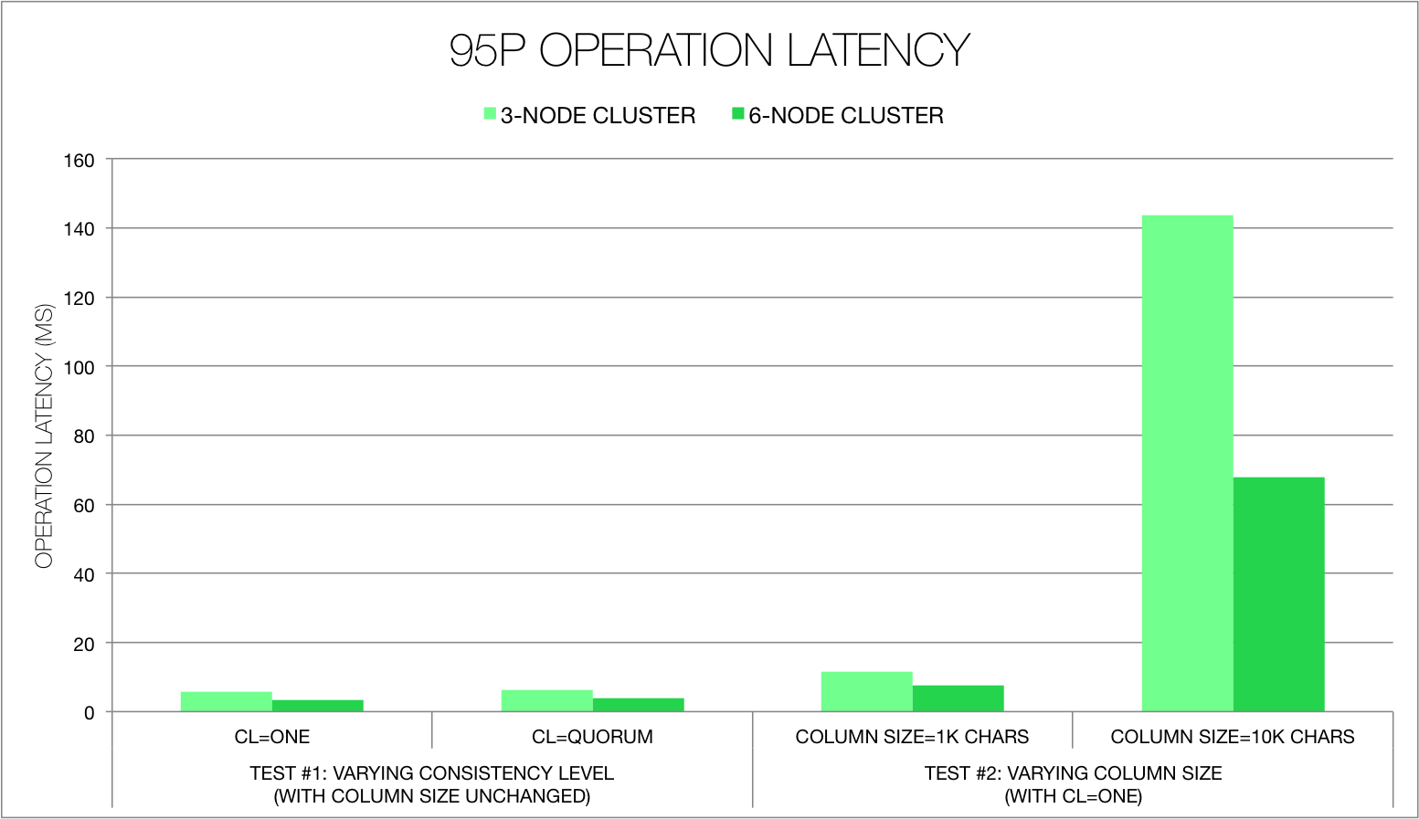 op_95p_latency_new