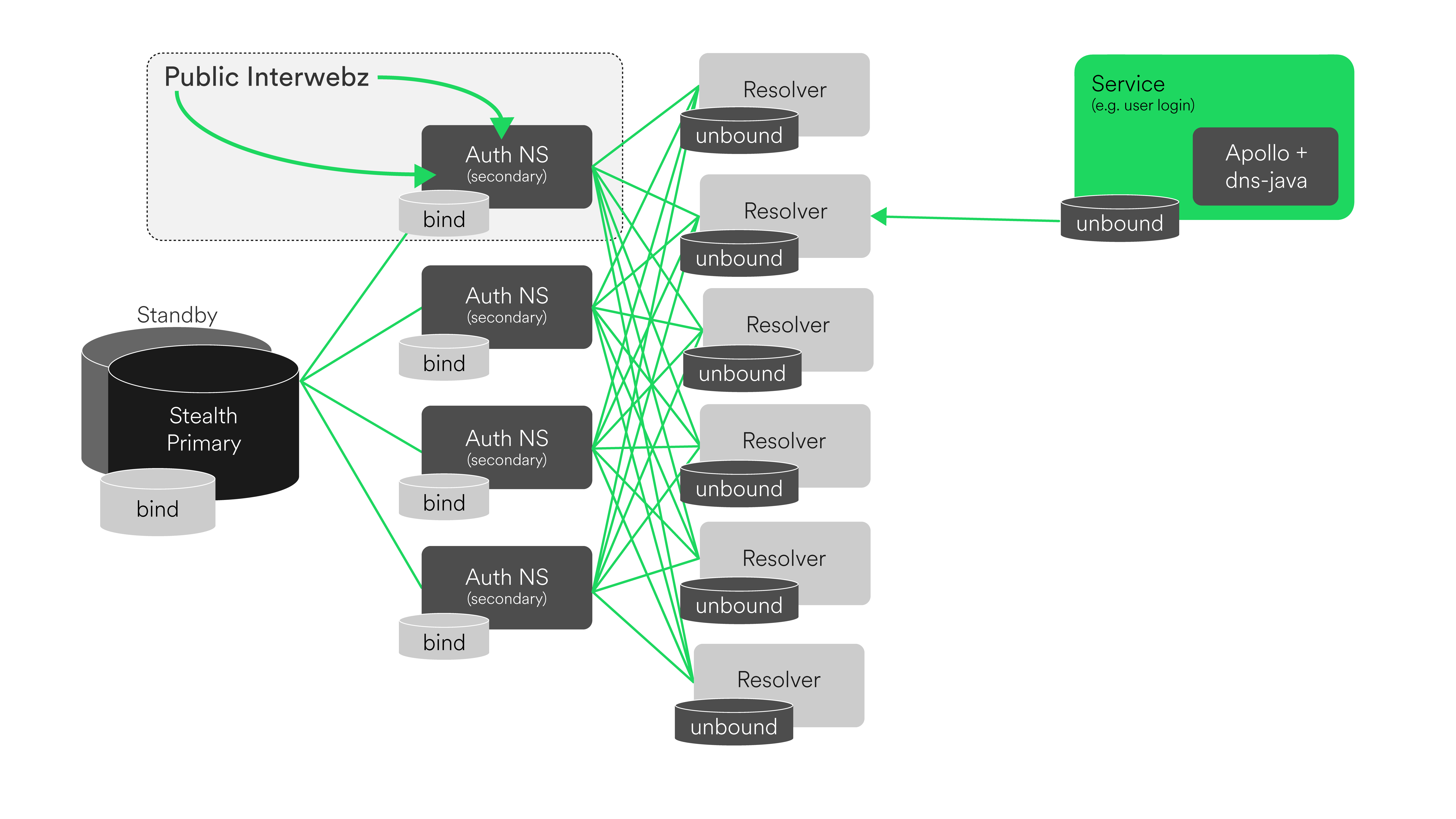Spotify DNS Architecture Overview