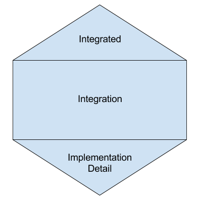 Microservices Testing Honeycomb