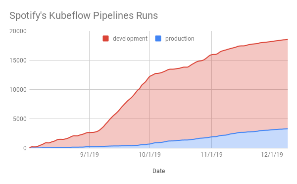 graph of the growth of kubeflow pipeline jobs over time
